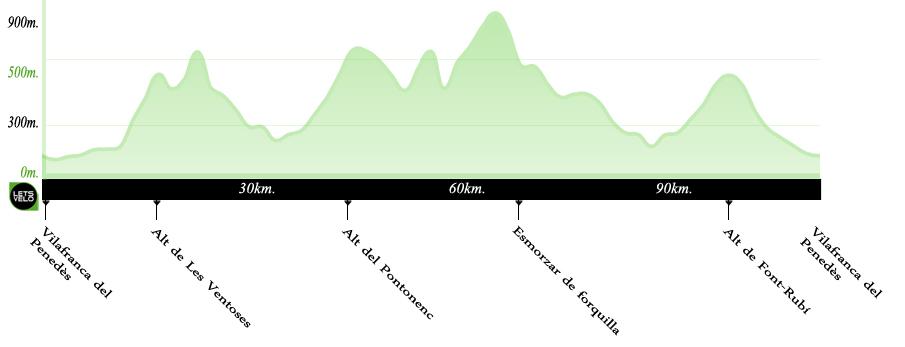 Bike South Barcelona, near Tarragona. LETSVELO BIKE TOURS Barcelona Cycling in Tarragona: the best roadbike routes
